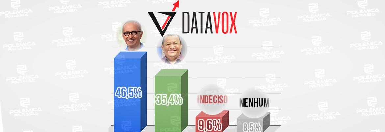 pesquisa datavox - Pesquisa Datavox para 2º turno em João Pessoa: Cícero tem 46,5% e Nilvan 35,4%