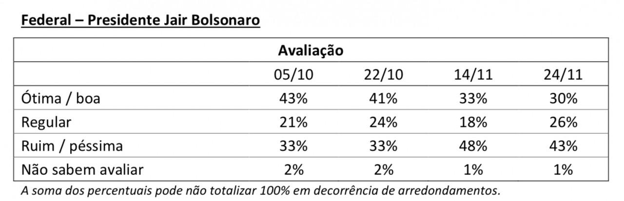 quadro - PESQUISA IBOPE: Bolsonaro chega a 41% de rejeição em João Pessoa