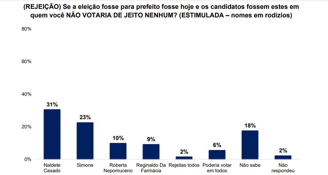 rejeição - ELEIÇÕES EM DAMIÃO: pesquisa Certifica/Polêmica Paraíba aponta Simone liderando com 43% ; Reginaldo da farmácia com 34%, e Roberta com 16%; confira os números