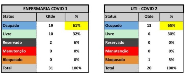 screenshot 7 - Ocupação de UTI no Metropolitano beira 70%: Grande João Pessoa registra crescimento exponencial de internações por covid-19
