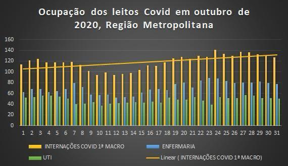 whatsapp image 2020 11 05 at 204838 - Ocupação de UTI no Metropolitano beira 70%: Grande João Pessoa registra crescimento exponencial de internações por covid-19