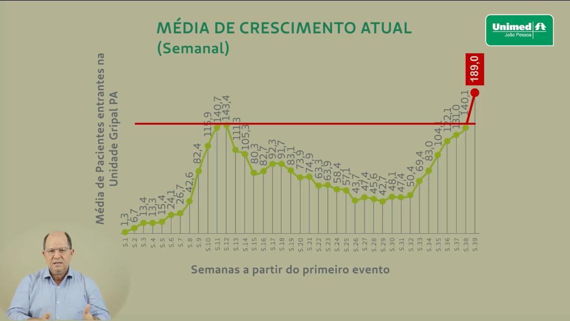 gráfico unimed - DADO PREOCUPANTE: número de pacientes suspeitos de covid-19 no Unimed-JP é 25% superior ao antigo pico da doença - VEJA VÍDEO