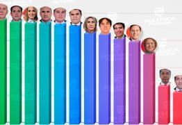 Apenas 3 dos 15 deputados e senadores paraibanos não votam junto com Bolsonaro no Congresso – VEJA LEVANTAMENTO