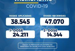 Prefeitura de Patos lança vacinômetro com mais de 38.545 pessoas imunizadas contra a Covid-19