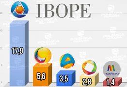 IBOPE TVS JOÃO PESSOA: audiência de emissoras locais é divulgada, e TV Arapuan chega ao terceiro lugar das 6:00 as 20:30 – ENTENDA
