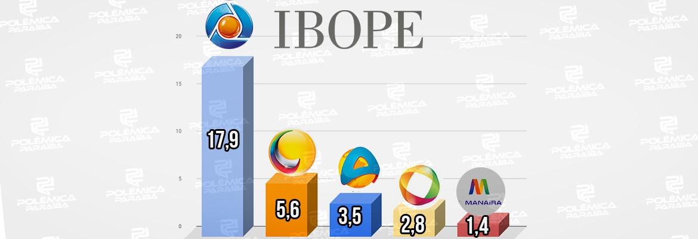 WhatsApp Image 2021 06 15 at 15.19.56 - IBOPE TVS JOÃO PESSOA: audiência de emissoras locais é divulgada, e TV Arapuan chega ao terceiro lugar das 6:00 as 20:30 - ENTENDA
