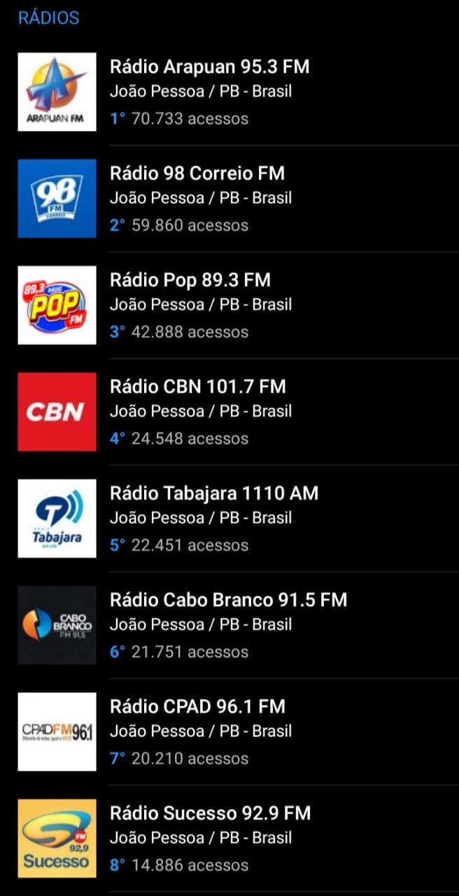 WhatsApp Image 2021 06 30 at 09.51.43 2 - OITO MESES DE LIDERANÇA: Arapuan FM domina mais uma vez o ranking entre as rádios mais acessadas do RadiosNet; veja os números