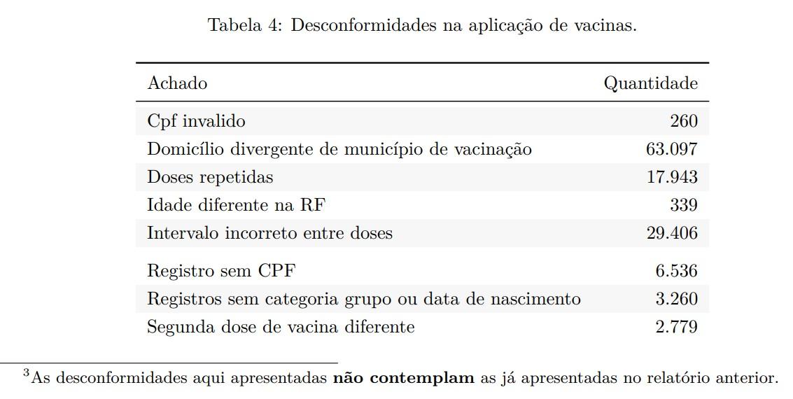 desconformidades na vacinacao - RELATÓRIO DO TCE: 17 mil paraibanos tomaram doses repetidas de vacina contra Covid-19