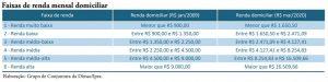 renda 300x75 - Inflação para quem tem renda abaixo de R$ 1.650 atinge 8,91% no acumulado de 12 meses até maio
