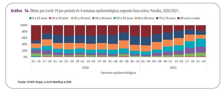 756a5c00 6a57 435d bfa7 f51e051b6f91 - Boletim confirma queda significativa dos óbitos de idosos por covid-19 na Paraíba