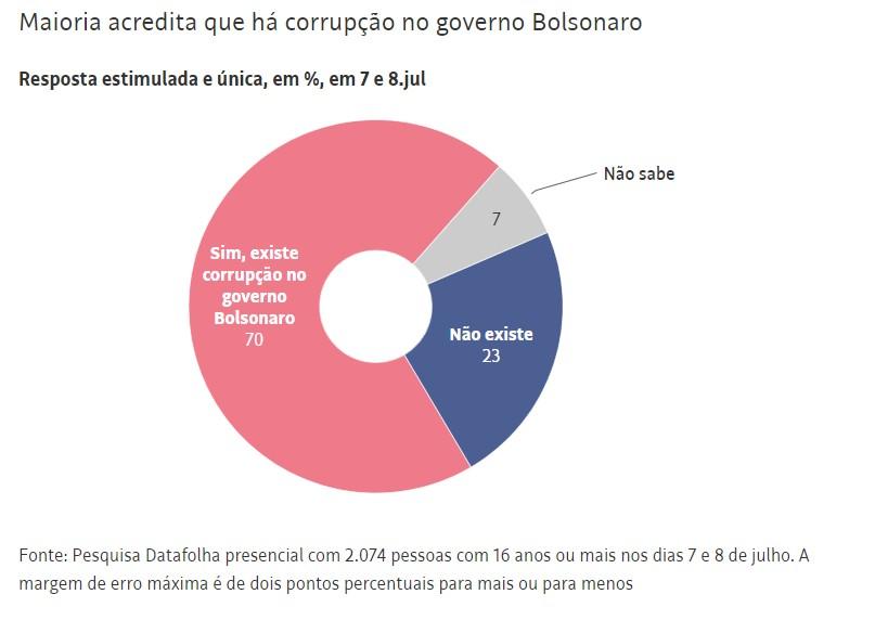 Capturar 30 - Datafolha: Para 70% dos brasileiros, há corrupção no governo de Jair Bolsonaro