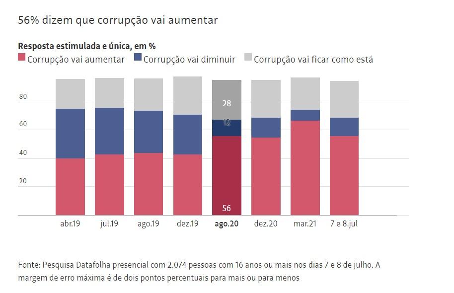 Capturar 31 - Datafolha: Para 70% dos brasileiros, há corrupção no governo de Jair Bolsonaro
