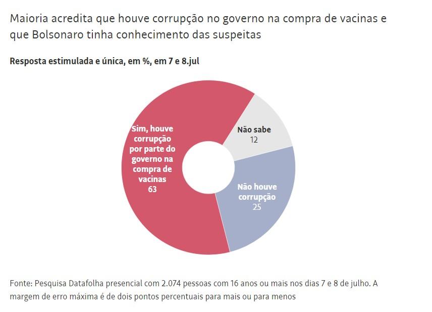 Capturar 32 - Datafolha: Para 70% dos brasileiros, há corrupção no governo de Jair Bolsonaro