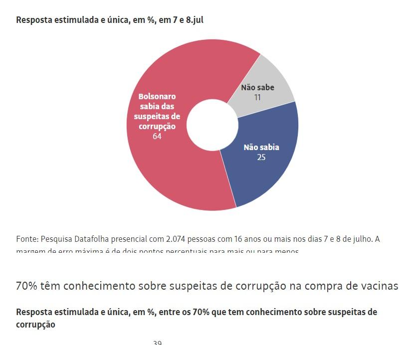 Capturar 33 - Datafolha: Para 70% dos brasileiros, há corrupção no governo de Jair Bolsonaro