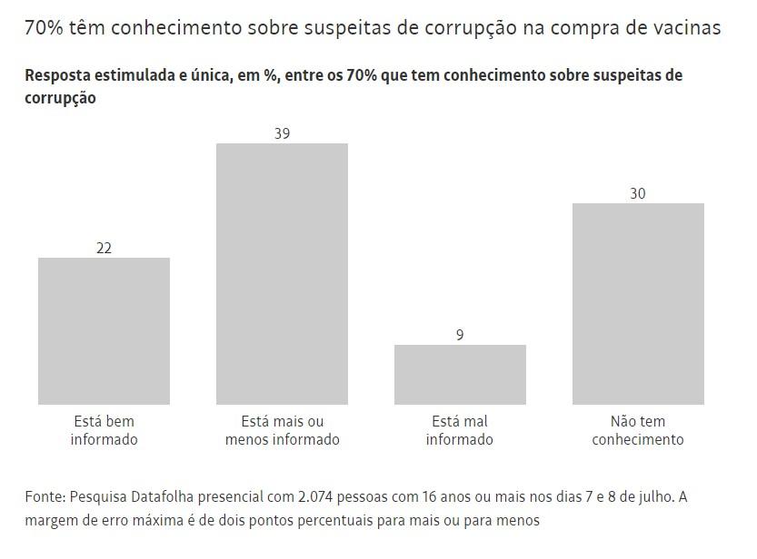 Capturar 34 - Datafolha: Para 70% dos brasileiros, há corrupção no governo de Jair Bolsonaro