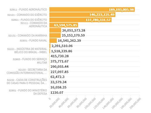 Capturar.JPGqq  - Empresas de ex-militares receberam R$ 610 milhões da Defesa desde 2018 - VEJA GRÁFICOS
