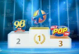 Na liderança desde janeiro, Arapuan FM domina mais uma vez o primeiro lugar entre as rádios mais acessadas do RadiosNet; veja os números