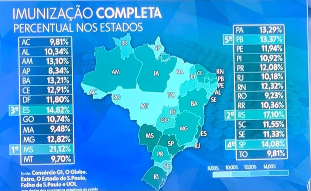 WhatsApp Image 2021 07 04 at 22.53.44 - Paraíba é o quinto estado do Brasil com maior número de pessoas totalmente vacinadas contra a Covid-19 - VEJA NÚMEROS