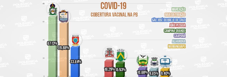 WhatsApp Image 2021 07 09 at 18.31.34 - COVID-19: Marcação é a cidade com maior porcentagem da população totalmente vacinada na PB; Mamanguape aparece em último - VEJA RELAÇÃO COMPLETA
