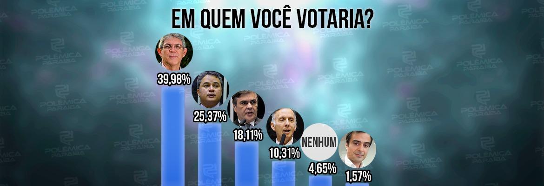 WhatsApp Image 2021 07 29 at 19.26.16 - ENQUETE POLÊMICA PARAÍBA: Ricardo lidera preferência para o Senado; Efraim aparece em segundo; confira números