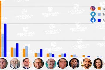 ELEIÇÕES 2022 NA INTERNET: Bolsonaro tem mais que a soma de seguidores de todos os concorrentes nas redes; VEJA