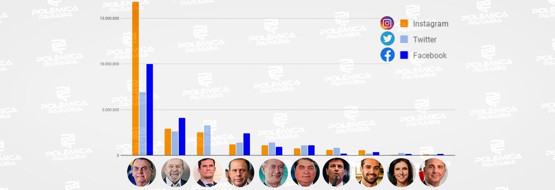 WhatsApp Image 2021 07 30 at 17.28.48 1 - ELEIÇÕES 2022 NA INTERNET: Bolsonaro tem mais que a soma de seguidores de todos os concorrentes nas redes; VEJA