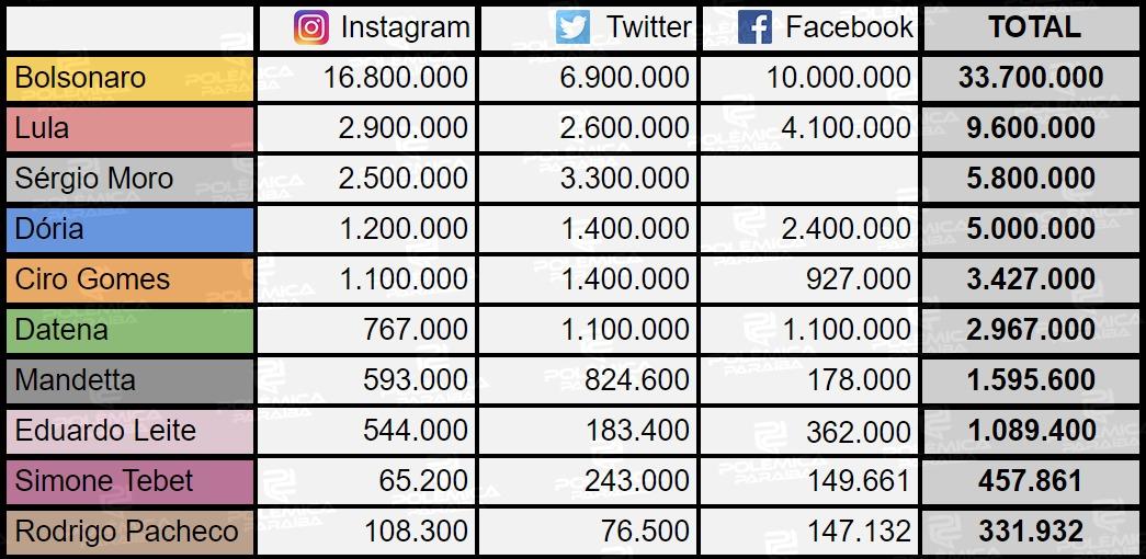 WhatsApp Image 2021 07 30 at 17.28.48 2 - ELEIÇÕES 2022 NA INTERNET: Bolsonaro tem mais que a soma de seguidores de todos os concorrentes nas redes; VEJA