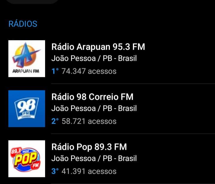 WhatsApp Image 2021 07 31 at 15.32.16 - OITO MESES DE LIDERANÇA: Arapuan FM domina mais uma vez o ranking entre as rádios mais acessadas do RadiosNet; veja os números