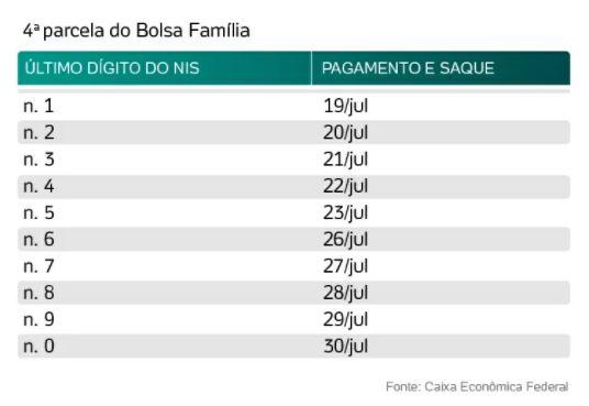 bol - Caixa paga hoje auxílio emergencial a nascidos em fevereiro