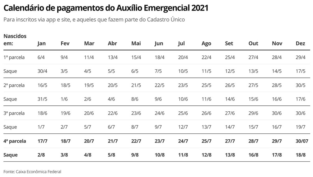 calendario - Governo antecipa calendário do pagamento da 4ª parcela do Auxílio Emergencial