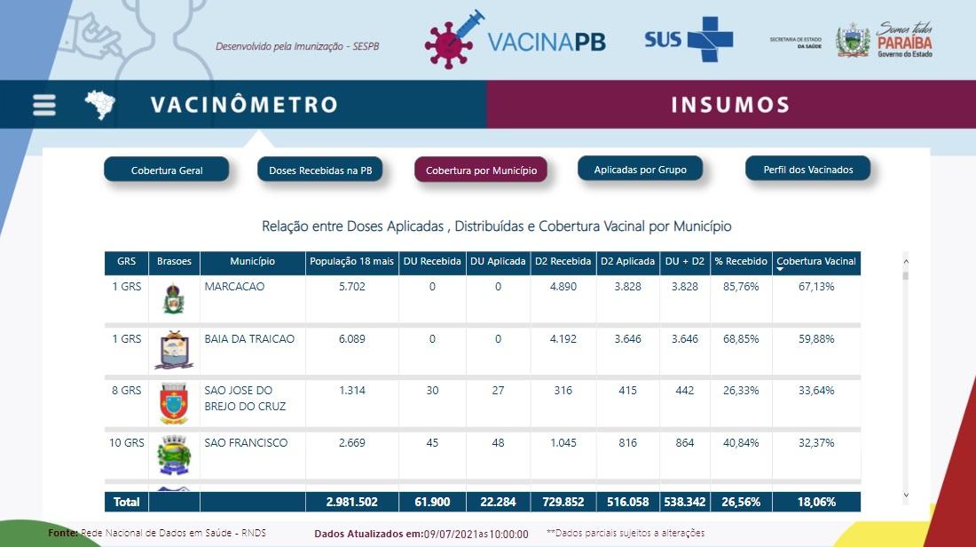 cobertura vacinal - COVID-19: Marcação é a cidade com maior porcentagem da população totalmente vacinada na PB; Mamanguape aparece em último - VEJA RELAÇÃO COMPLETA