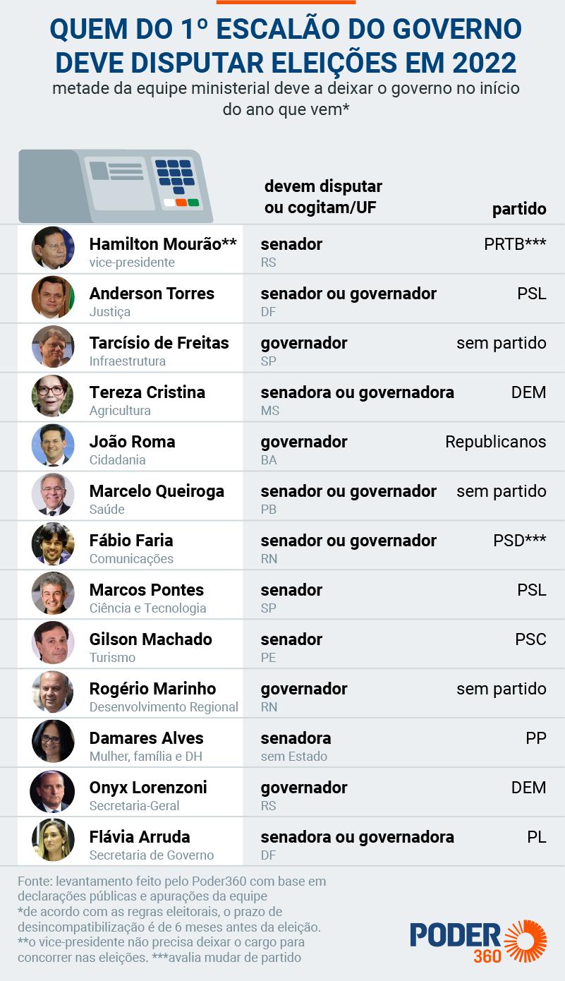 ministros candidatos 1oescalao eleicoes drive 21 jul 2021 - Marcelo Queiroga deve deixar o cargo em abril para disputar eleições em 2022, diz site