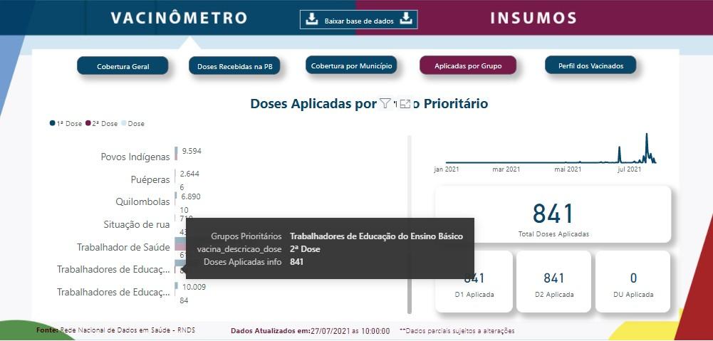 """vacinometro pb 2 - """"Depois da segunda dose"""": professores da Paraíba pedem que retorno às aulas presenciais só aconteça após imunização completa; entenda"""