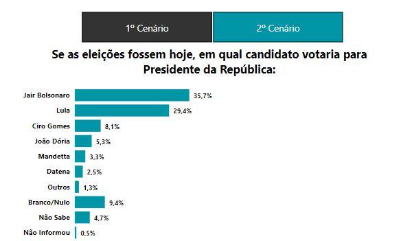 6SIGMA 1 - PESQUISA 6SIGMA: Bolsonaro tem 35,5% contra 29,4% de Lula; ambos empatam no 2º turno, diz empresa paraibana