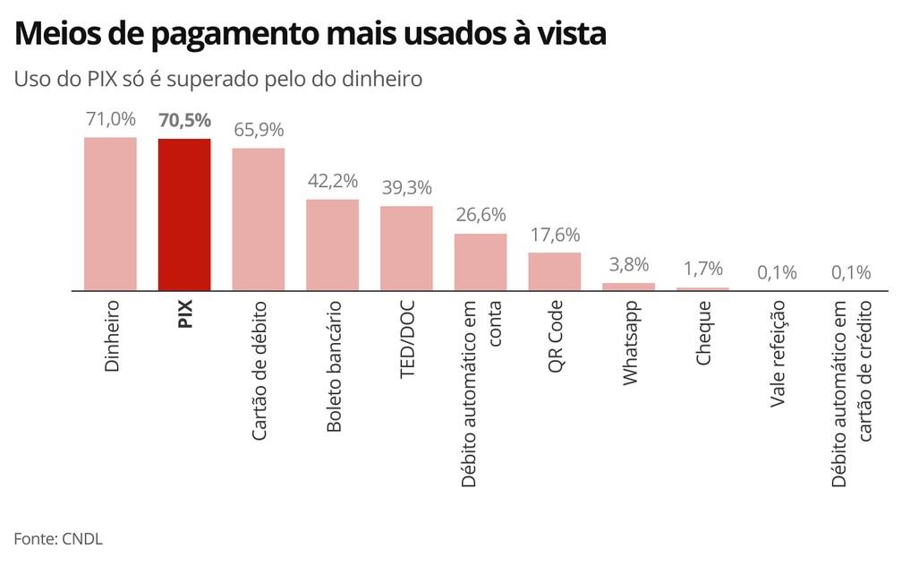 9scht meios de pagamento mais usados vista - PIX é o 2º meio de pagamento mais usado nas contas à vista, diz CNLD