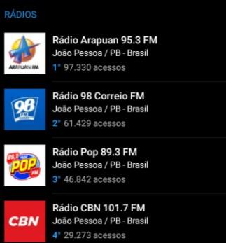 Captura de tela 2021 08 31 104053 - OITO MESES DE LIDERANÇA: Arapuan FM domina mais uma vez o ranking entre as rádios mais acessadas do RadiosNet; veja os números