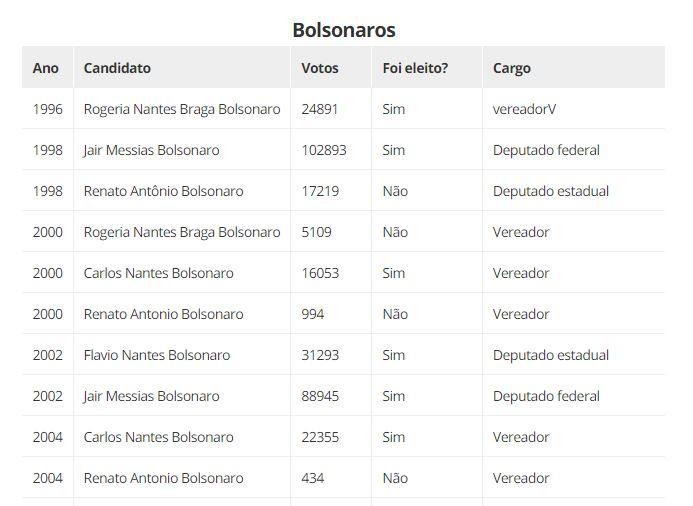 Capturar.JPGqqq 1 - Urna eletrônica garantiu 115 milhões de votos e 76 anos de salários aos Bolsonaro