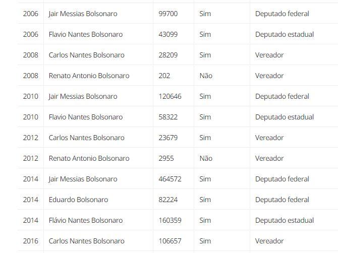 Capturar.JPGuu  - Urna eletrônica garantiu 115 milhões de votos e 76 anos de salários aos Bolsonaro