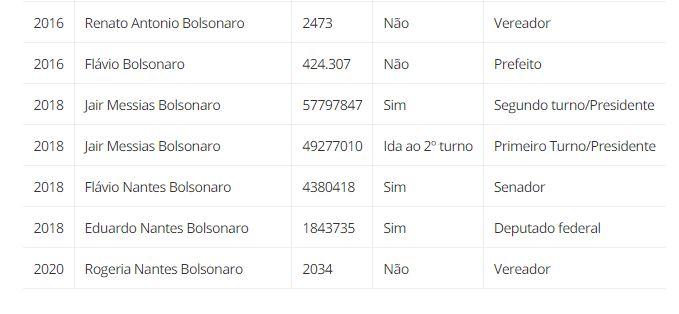 Capturar.JPGws  - Urna eletrônica garantiu 115 milhões de votos e 76 anos de salários aos Bolsonaro