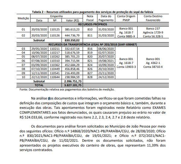 IRREGULARIDADES BARREIRA - PREJUÍZO DE R$ 524 MIL: relatório da CGU constata superfaturamento na obra da Barreira do Cabo Branco; Confira
