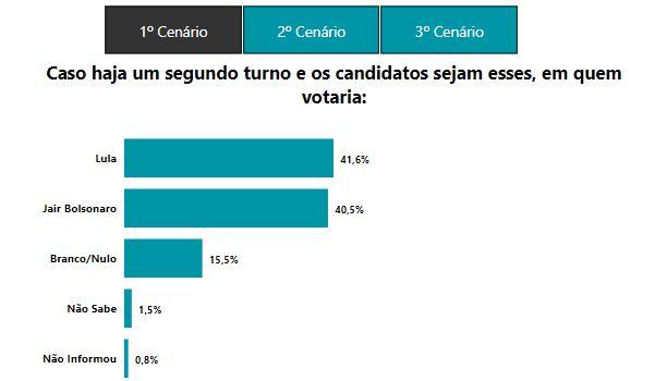 LULA E BOLSONARO - PESQUISA 6SIGMA: Bolsonaro tem 35,5% contra 29,4% de Lula; ambos empatam no 2º turno, diz empresa paraibana