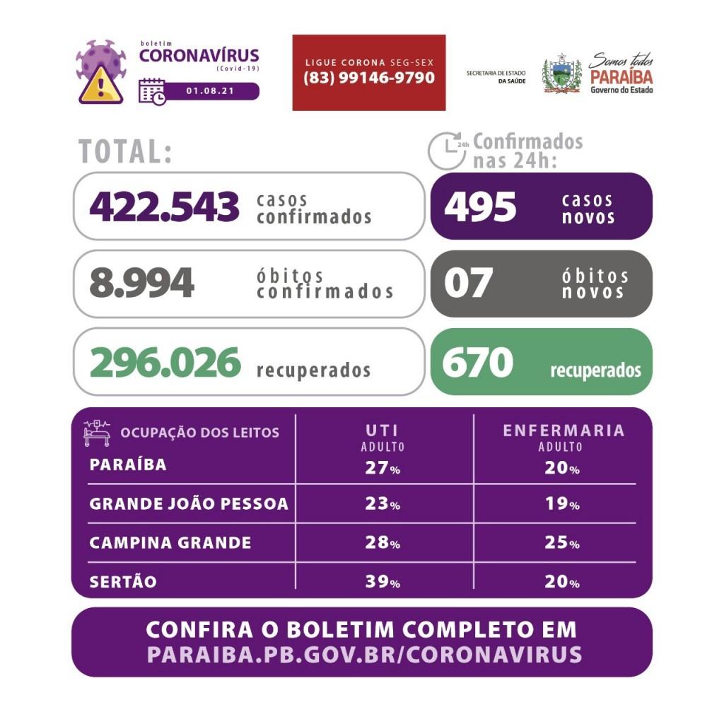 WhatsApp Image 2021 08 01 at 17.01.35 - PANDEMIA: Paraíba registra 495 casos por Covid-19 e 07 óbitos neste domingo