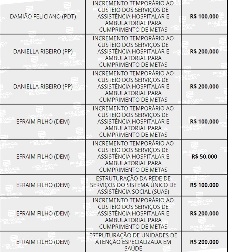 WhatsApp Image 2021 08 03 at 17.15.19 1 - ORÇAMENTO 2021: Câmara aponta que João Pessoa é campeã em emendas parlamentares e 9ª em quantidade de recursos; CONFIRA