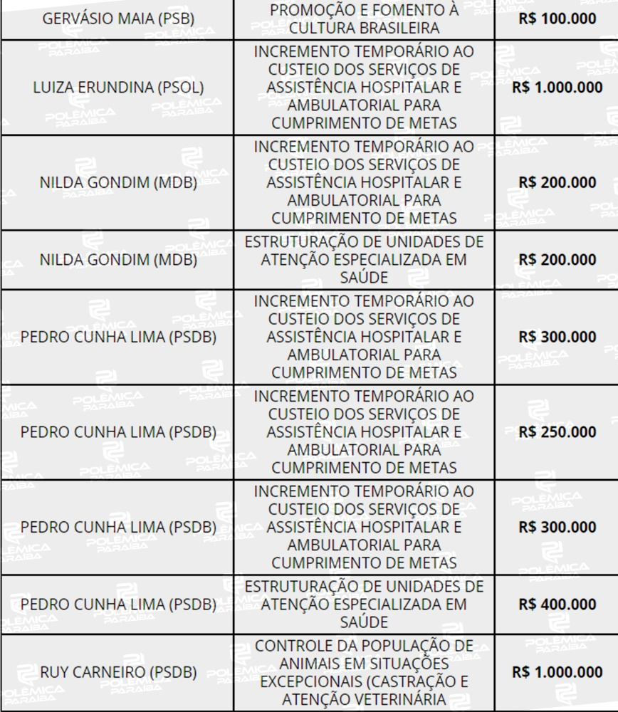 WhatsApp Image 2021 08 03 at 17.15.19 2 - ORÇAMENTO 2021: Câmara aponta que João Pessoa é campeã em emendas parlamentares e 9ª em quantidade de recursos; CONFIRA