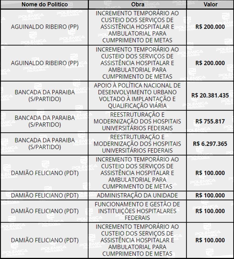 WhatsApp Image 2021 08 03 at 17.15.19 - ORÇAMENTO 2021: Câmara aponta que João Pessoa é campeã em emendas parlamentares e 9ª em quantidade de recursos; CONFIRA