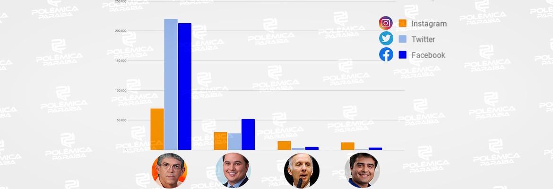 WhatsApp Image 2021 08 12 at 16.16.42 - ELEIÇÕES 2022 NAS REDES: Ricardo Coutinho tem mais seguidores entre pré-candidatos ao Senado; Efraim tem 2º melhor desempenho