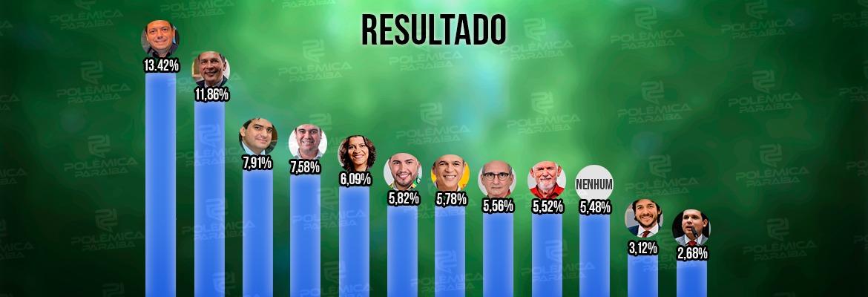 WhatsApp Image 2021 08 12 at 17.17.08 1 - ENQUETE POLÊMICA PARAÍBA: Caio da Federal é o nome mais votado para 2022; confira os preferidos para formar a bancada paraibana em Brasília