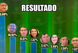 ENQUETE POLÊMICA PARAÍBA: Danielle Rodrigues tem a preferência para a Assembleia Legislativa, com 26,83%; Hervázio Bezerra aparece em segundo; CONFIRA NA ÍNTEGRA