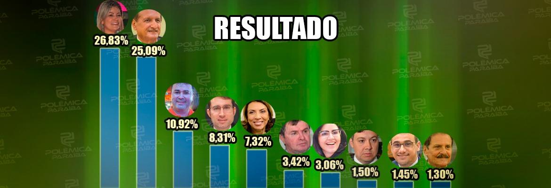 WhatsApp Image 2021 08 19 at 17.32.10 1 1 - ENQUETE POLÊMICA PARAÍBA: Danielle Rodrigues tem a preferência para a Assembleia Legislativa, com 26,83%; Hervázio Bezerra aparece em segundo; CONFIRA NA ÍNTEGRA