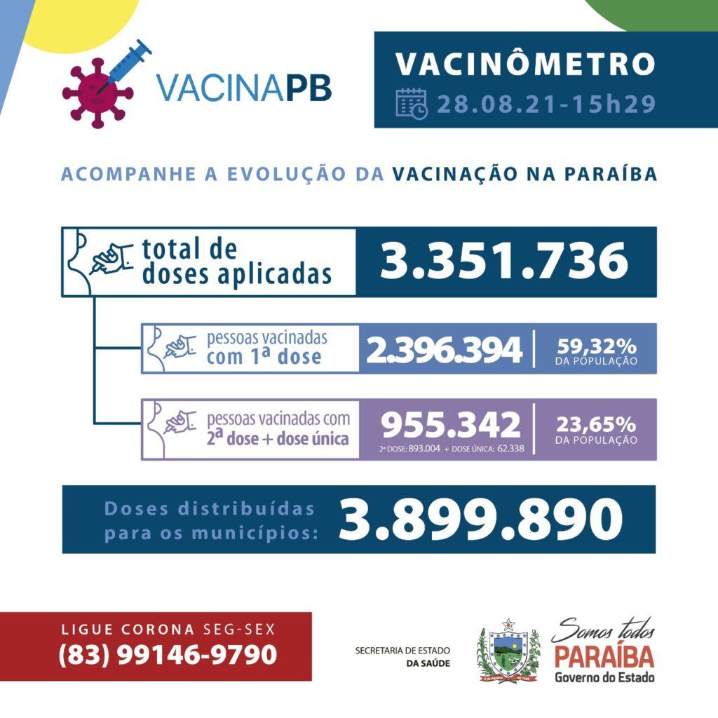 WhatsApp Image 2021 08 28 at 17.39.11 1024x1024 1 - VACINÔMETRO: Mais de 3,8 milhões de doses contra Covid-19 já foram distribuídas na Paraíba